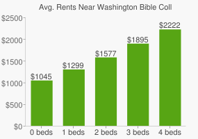 Graph of average rent prices for Washington Bible College