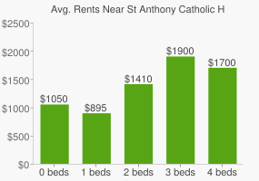 Graph of average rent prices for St Anthony Catholic High School