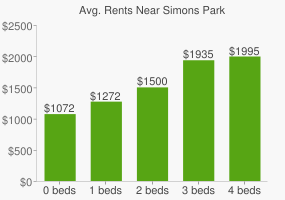 Graph of average rent prices for Simons Park