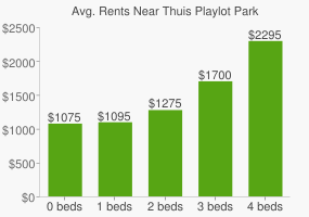 Graph of average rent prices for Thuis Playlot Park