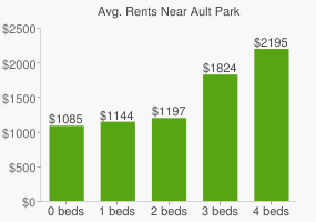 Graph of average rent prices for Ault Park