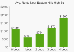 Graph of average rent prices for Eastern Hills High School