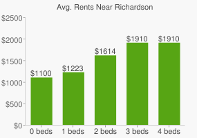 Graph of average rent prices for Richardson