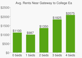 Graph of average rent prices for Gateway to College Early College High School