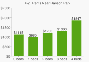 Graph of average rent prices for Hanson Park