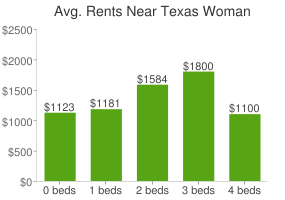 Graph of average rent prices for Texas Woman