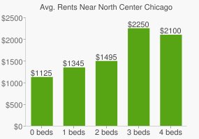 Graph of average rent prices for North Center Chicago