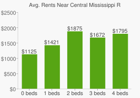 Graph of average rent prices for Central Mississippi Riverfront Park