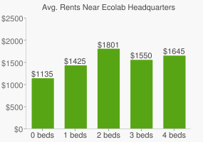 Graph of average rent prices for Ecolab Headquarters