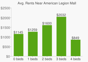 Graph of average rent prices for American Legion Mall