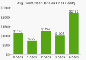 Graph of average rent prices for Delta Air Lines Headquarters