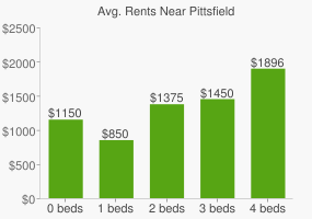 Graph of average rent prices for Pittsfield
