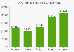 Graph of average rent prices for Fox Chase Park