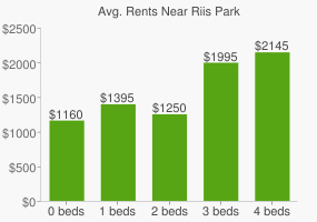 Graph of average rent prices for Riis Park