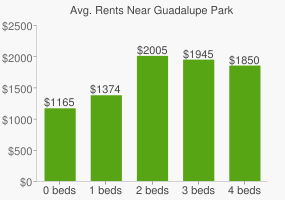 Graph of average rent prices for Guadalupe Park
