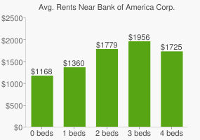Graph of average rent prices for Bank of America Corp. Headquarters
