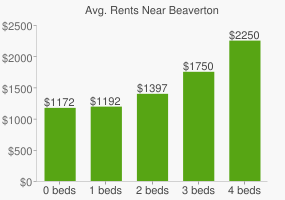 Graph of average rent prices for Beaverton