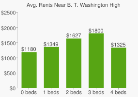 Graph of average rent prices for B. T. Washington High School