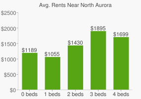 Graph of average rent prices for North Aurora
