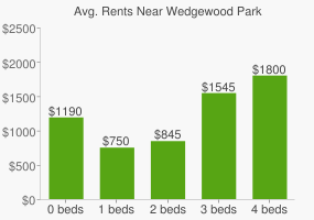 Graph of average rent prices for Wedgewood Park