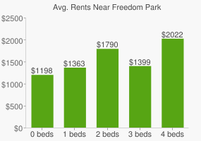 Graph of average rent prices for Freedom Park