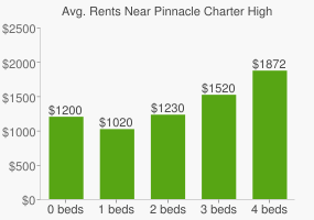 Graph of average rent prices for Pinnacle Charter High School