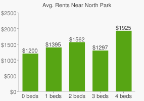 Graph of average rent prices for North Park