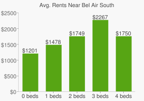 Graph of average rent prices for Bel Air South