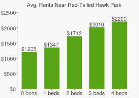 Graph of average rent prices for Red-Tailed Hawk Park