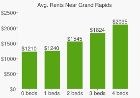 Graph of average rent prices for Grand Rapids