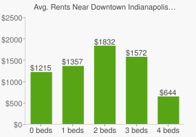 Graph of average rent prices for Downtown Indianapolis