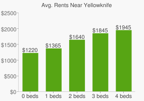 Graph of average rent prices for Yellowknife
