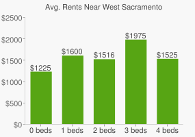 Graph of average rent prices for West Sacramento