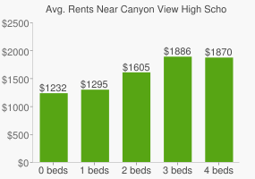 Graph of average rent prices for Canyon View High School