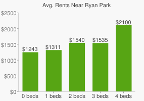 Graph of average rent prices for Ryan Park