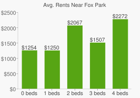Graph of average rent prices for Fox Park