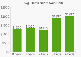 Graph of average rent prices for Owen Park
