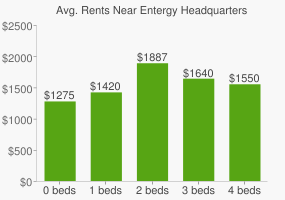 Graph of average rent prices for Entergy Headquarters