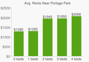 Graph of average rent prices for Portage Park