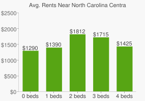 Graph of average rent prices for North Carolina Central University