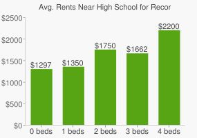 Graph of average rent prices for High School for Recording Arts
