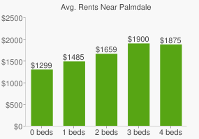 Graph of average rent prices for Palmdale