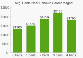 Graph of average rent prices for Rabouin Career Magnet High School