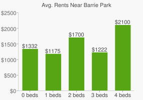 Graph of average rent prices for Barrie Park