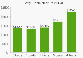 Graph of average rent prices for Perry Hall
