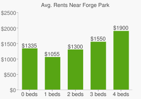 Graph of average rent prices for Forge Park