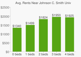 Graph of average rent prices for Johnson C. Smith University