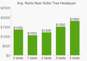 Graph of average rent prices for Dollar Tree Headquarters