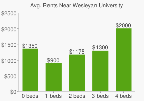 Graph of average rent prices for Wesleyan University