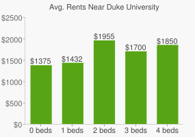 Graph of average rent prices for Duke University